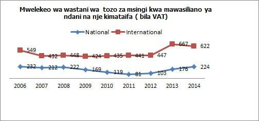 wastani-gharama-kupiga-simu-tanzania